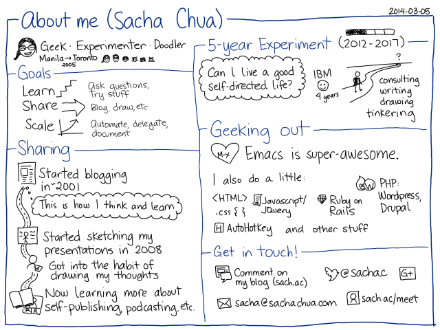 2014-03-05 About me - Sacha Chua #bio