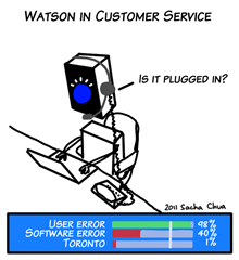 ibm-watson-in-customer-service-plugged-in