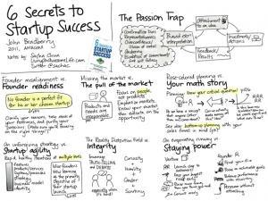 20120229-book-notes-6-secrets-to-startup-success.png