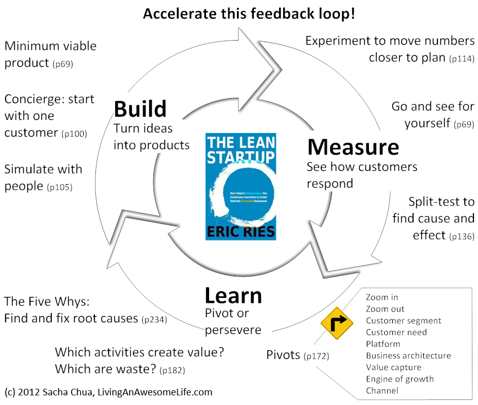 Visual Book Notes The Lean Startup By Eric Ries