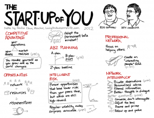 20120304-visual-book-notes-the-start-up-of-you.png