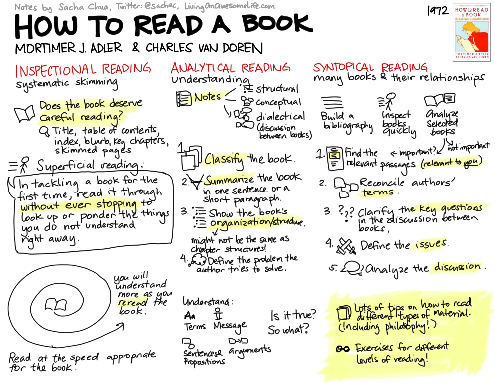 Visual Book Notes How To Read A Book