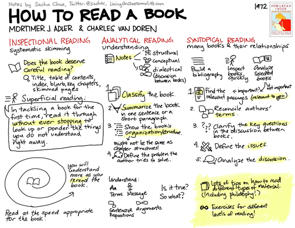 20120306-visual-book-notes-how-to-read-a-book