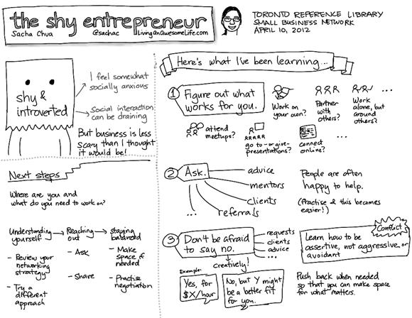 shy entrepreneur