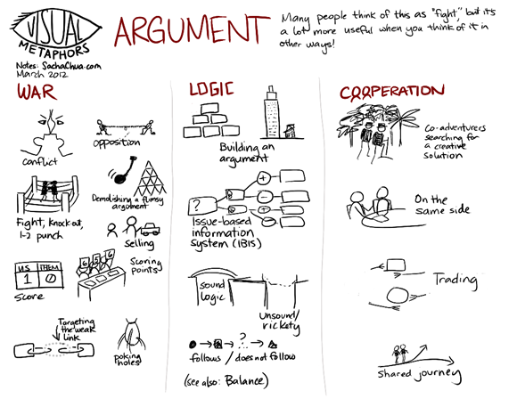 visual-metaphors-argument