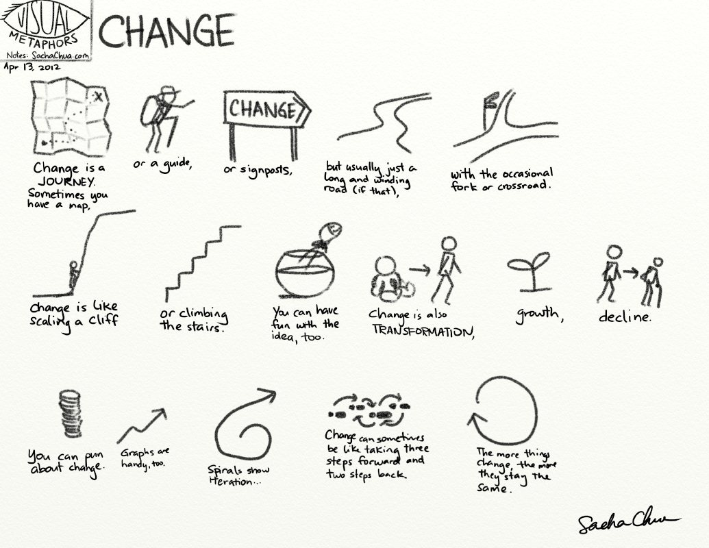 Visual Metaphors Change