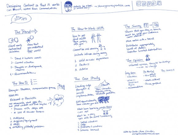 20120503-torontob2b-designing-content-so-it-works-carl-friesen
