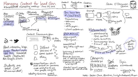 20120628 torontob2b - sean odonovan - managing content for lead gen