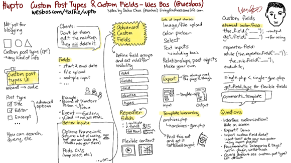 20120719-wpto-custom-post-types-wes-bos