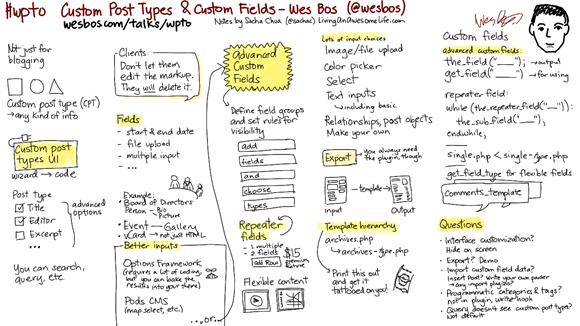 20120719-wpto-custom-post-types-wes-bos