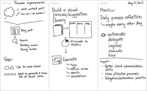 Process - Process review