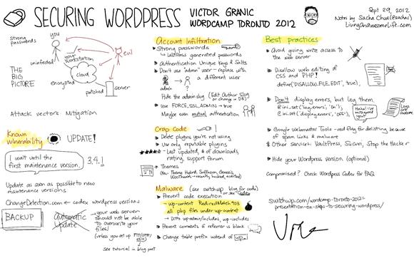 20120929 Wordcamp Toronto - Securing WordPress - Victor Granic