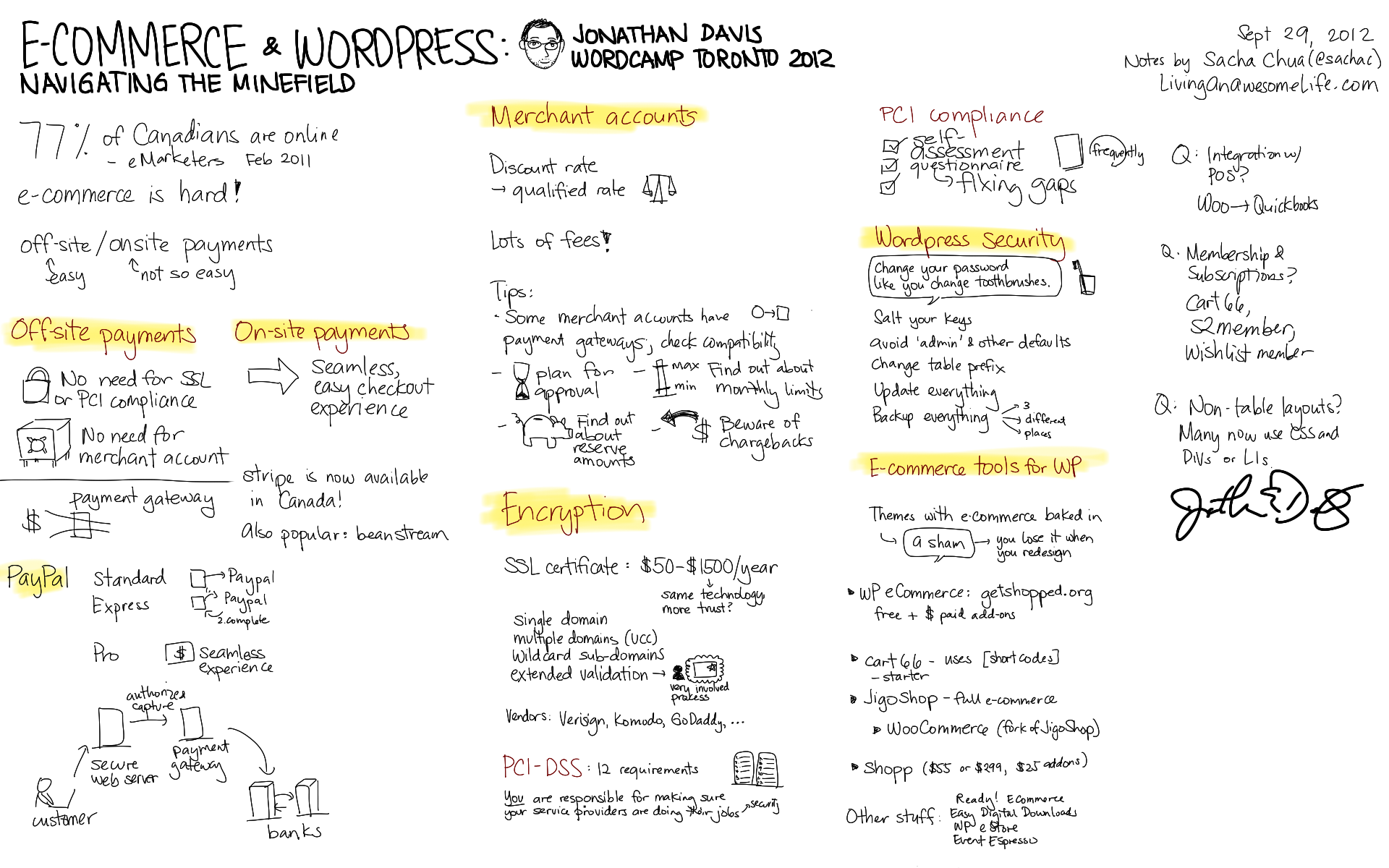 Sketchnotes from WordCamp Toronto Day 1: Marketing, giving