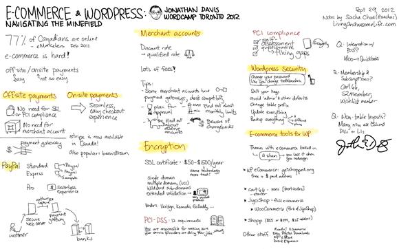20120929 Wordcamp Toronto - WordPress and eCommerce - Jonathan Davis