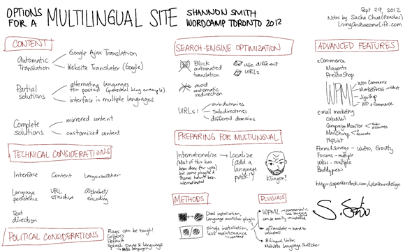 20120929 Wordcamp toronto - Options for a Multilingual Site - Shannon Smith