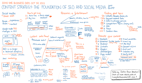 20121030 SME2012 Content Marketing - Jeff Quipp