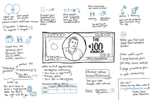 20120509-sketchnotes-100-dollar-startup