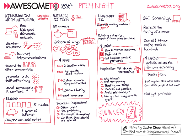 20121129 Awesome Foundation Toronto - Kensington Mesh Network, Women and Tech, Lovecraft TO, 360 Screenings