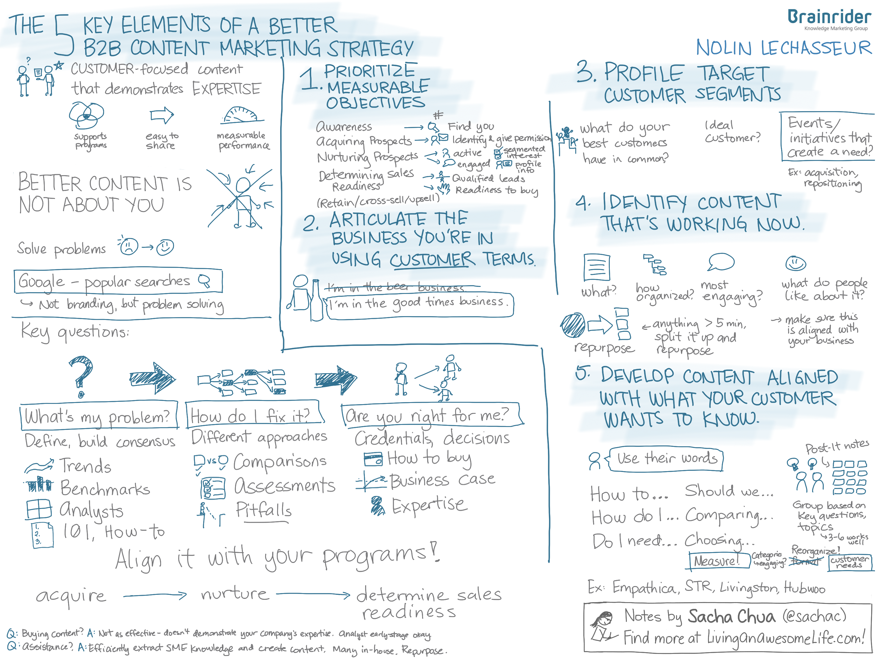 Sketchnotes: The 5 Key Elements of a Better B2B Content