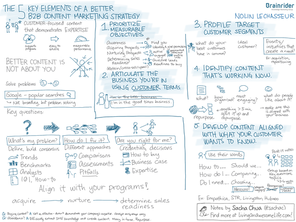 20121129 Brainrider - The 5 Key Elements of a Better B2B Content Marketing Strategy - Nolin LeChasseur
