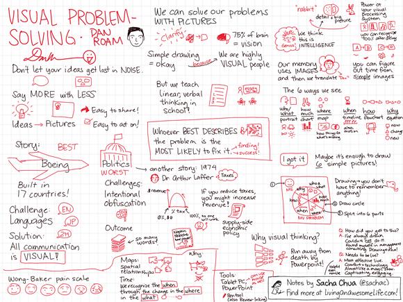 20121204 Visual Problem-solving - Dan Roam