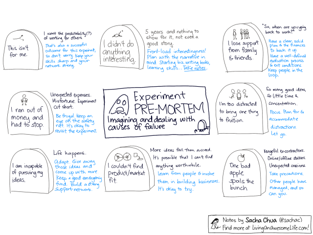 20121210-business-planning-experiment-premortem.png