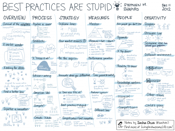 20121211-Book-Best-Practices-Are-Stupid-Stephen-M.-Shapiro.png