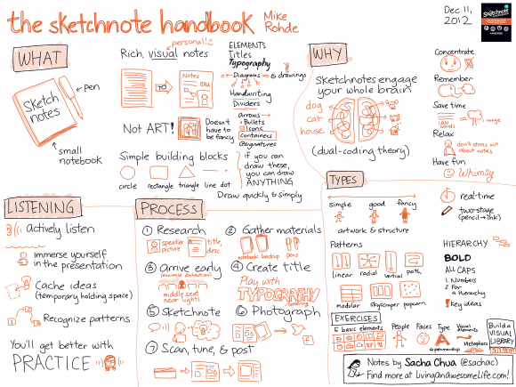 20121211-Book-The-Sketchnote-Handbook-Mike-Rohde.png