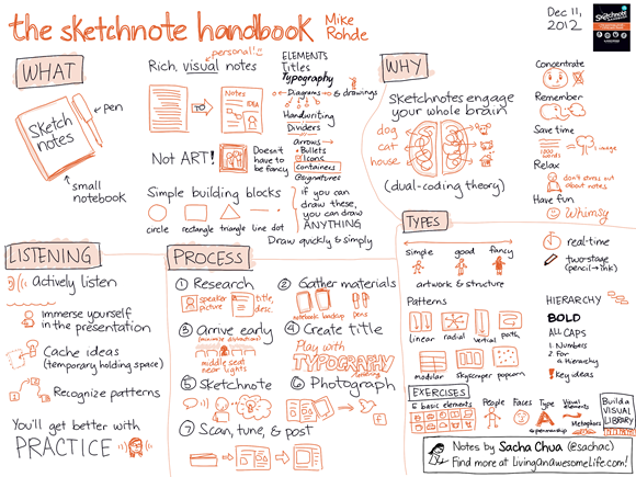 20121211 Book - The Sketchnote Handbook - Mike Rohde