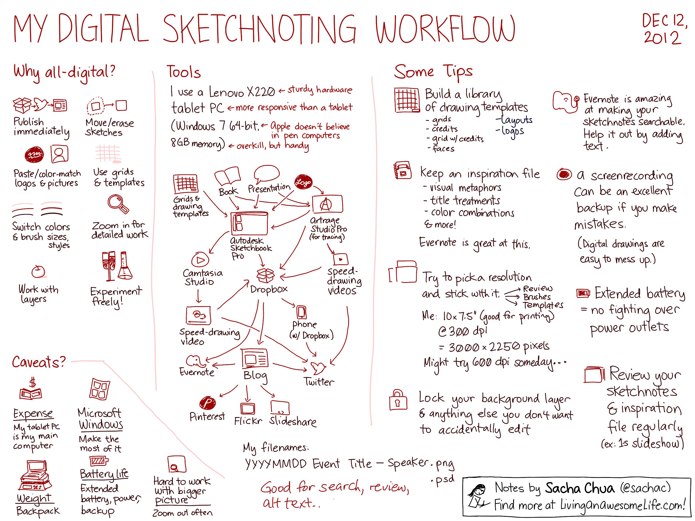 My digital sketchnoting workflow –