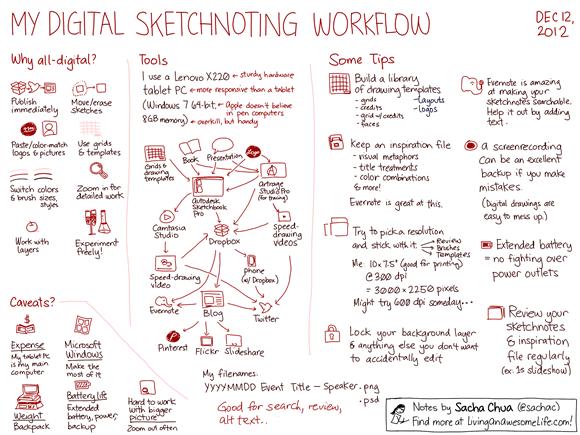 20121212 My digital sketchnoting workflow