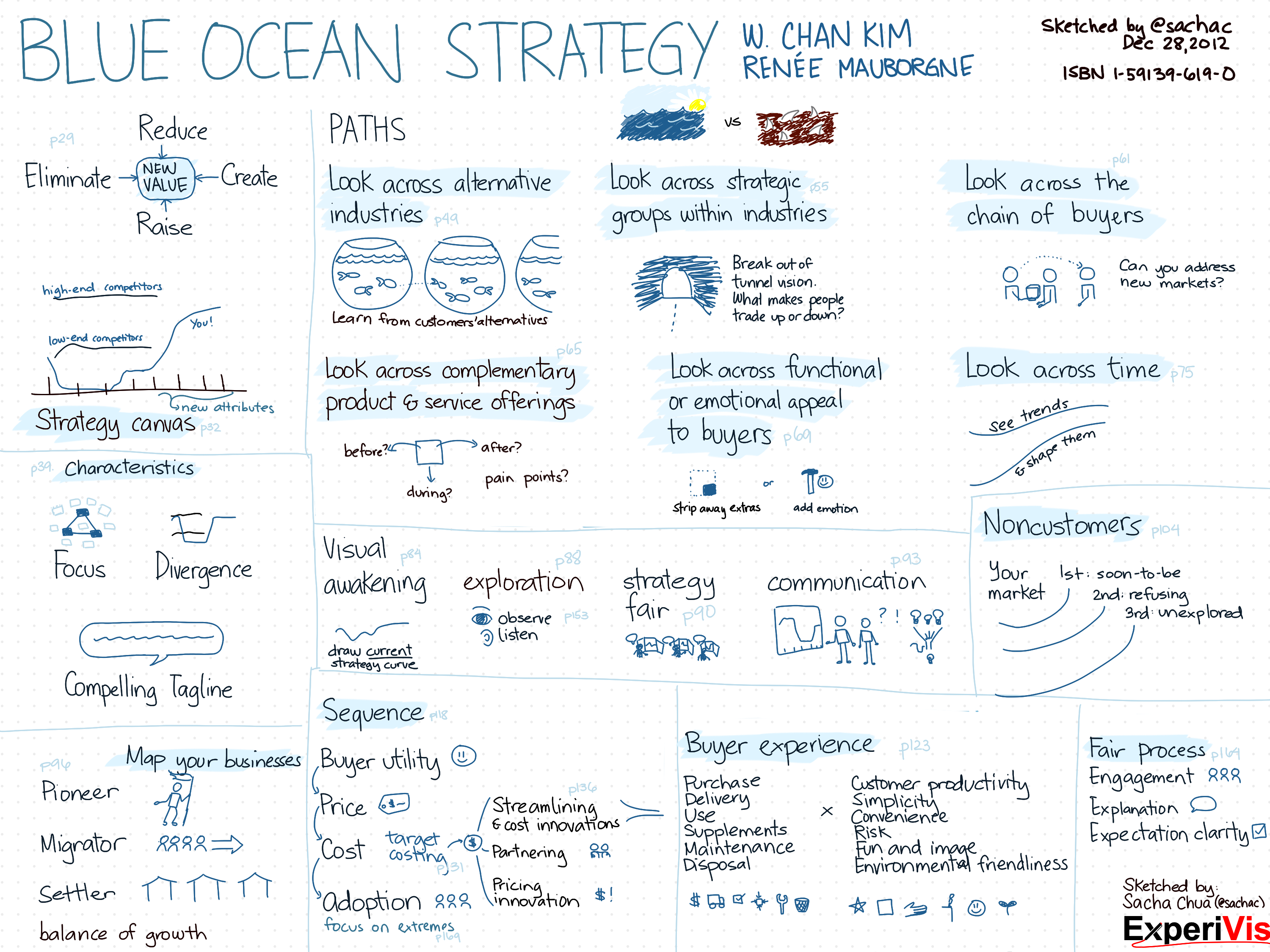 blue ocean strategy criticism Review the key ideas in the book blue ocean strategy by w chan kim & renée mauborgne in a condensed soundview executive book summaries review summaries & book reviews of the year's top.