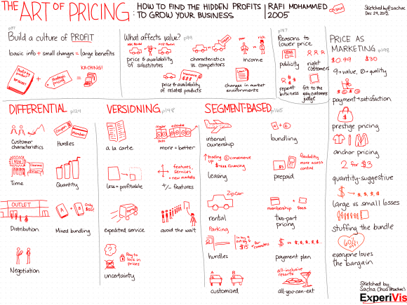 20121229-The-Art-of-Pricing.png