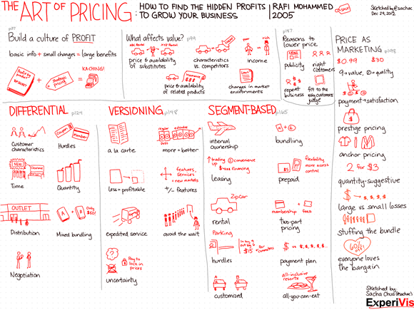 20121229 The Art of Pricing