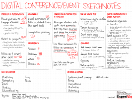 20130101 lean canvasses - digital conference and event sketchnotes