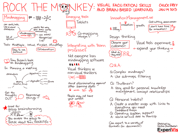 20130114 Rock the Monkey - Visual Facilitation Skills and Brain-Based Learning - Chuck Frey