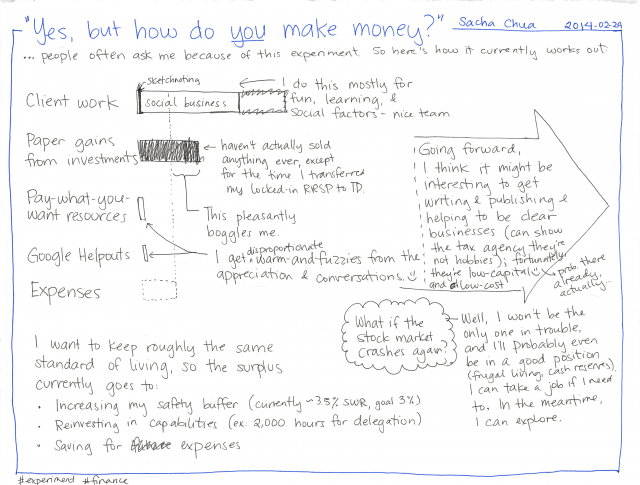 2014-02-24 Yes, but how do you make money #experiment #business