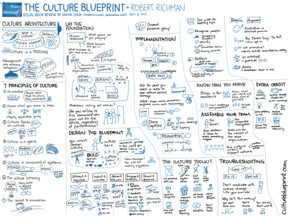 20130408-Visual-Book-Review-The-Culture-Blueprint-Robert-Richman.png