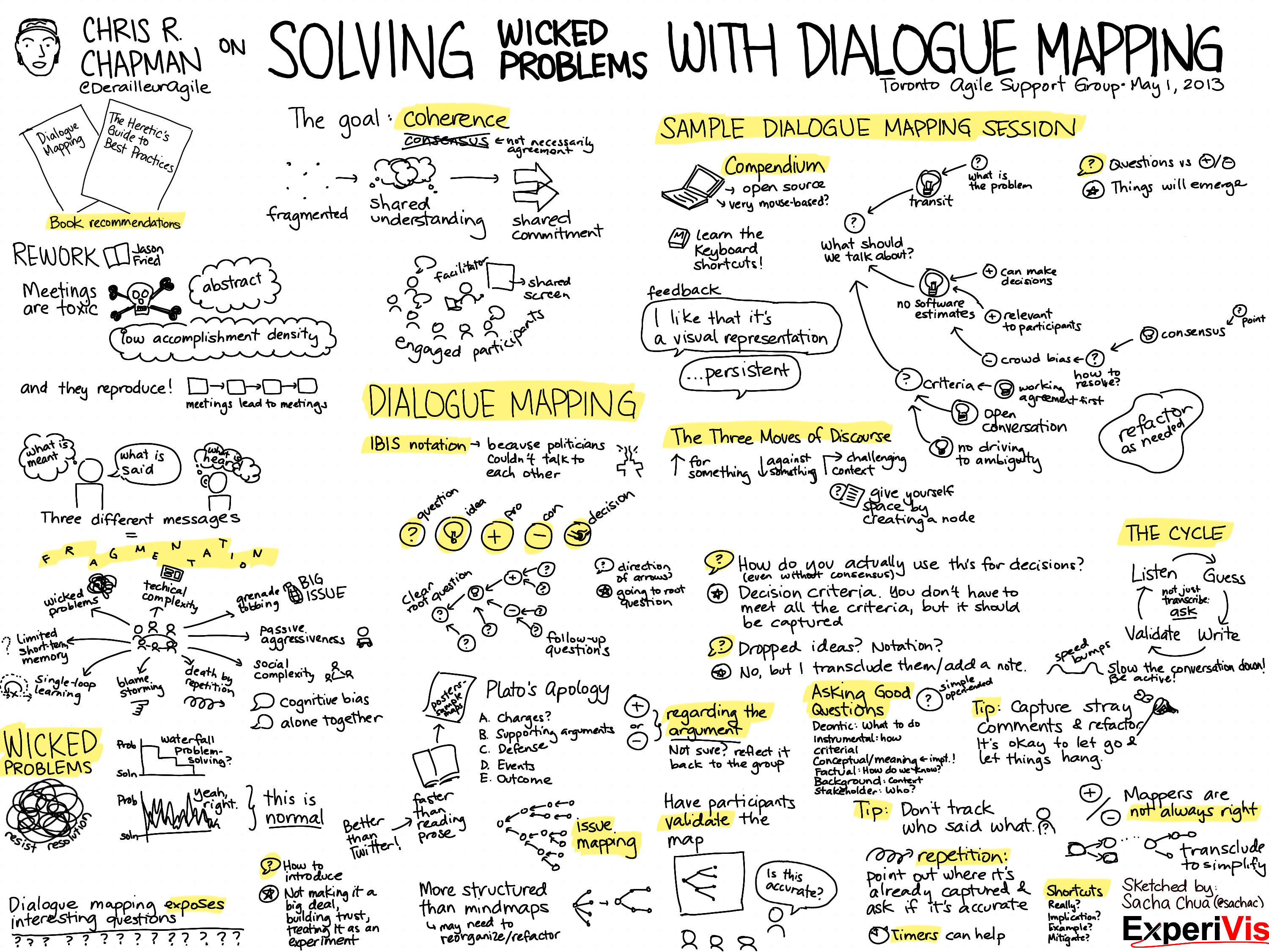 30 day photo challenge ideas - Sketchnote Solving Wicked Problems with Dialogue Mapping