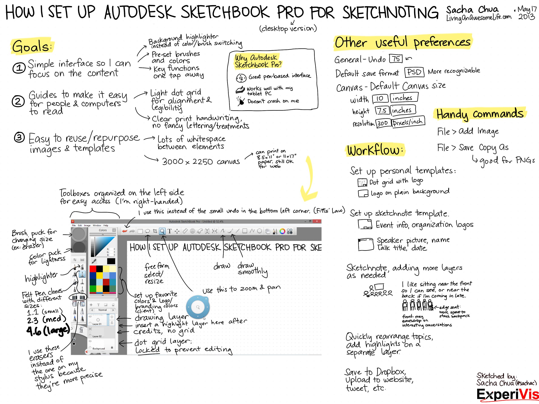 How I Set Up Autodesk Sketchbook Pro For Sketchnoting