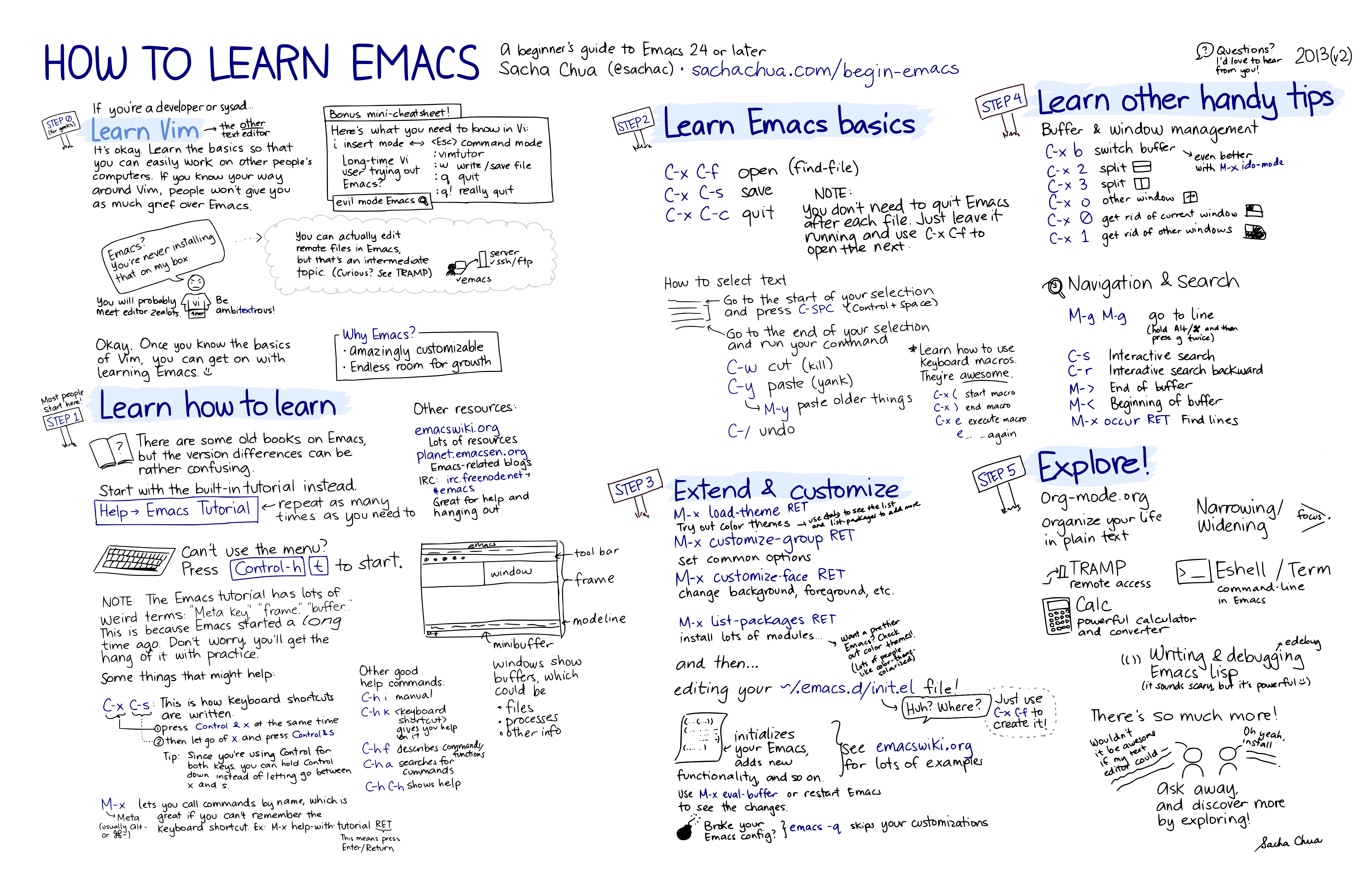 How to Learn Emacs: A Hand-drawn One-pager for Beginners / A