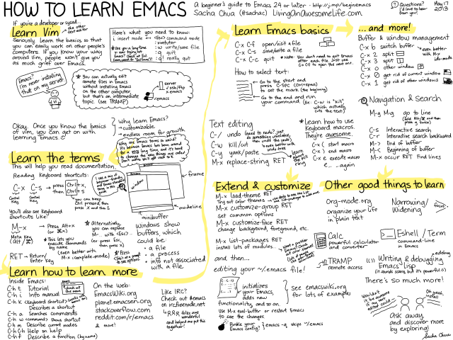 How to Learn Emacs: a Hand-drawn One-pager for Beginners