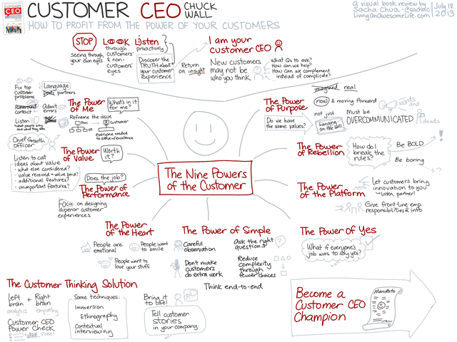 20130618 Visual Book Review - Customer CEO - How to Profit from the Power of Your Customers