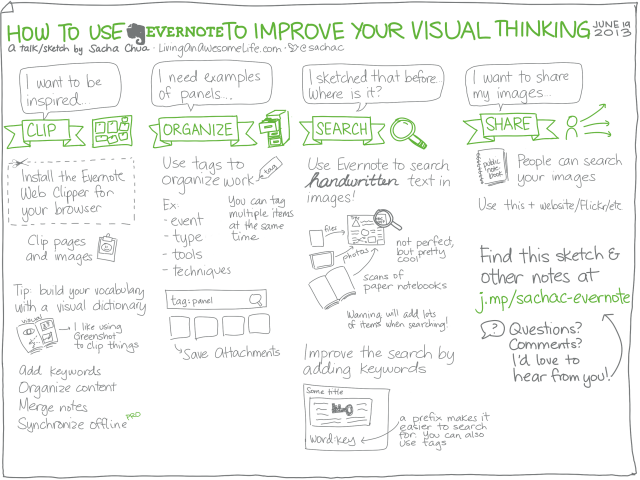 20130619 How to use Evernote to improve your visual thinking