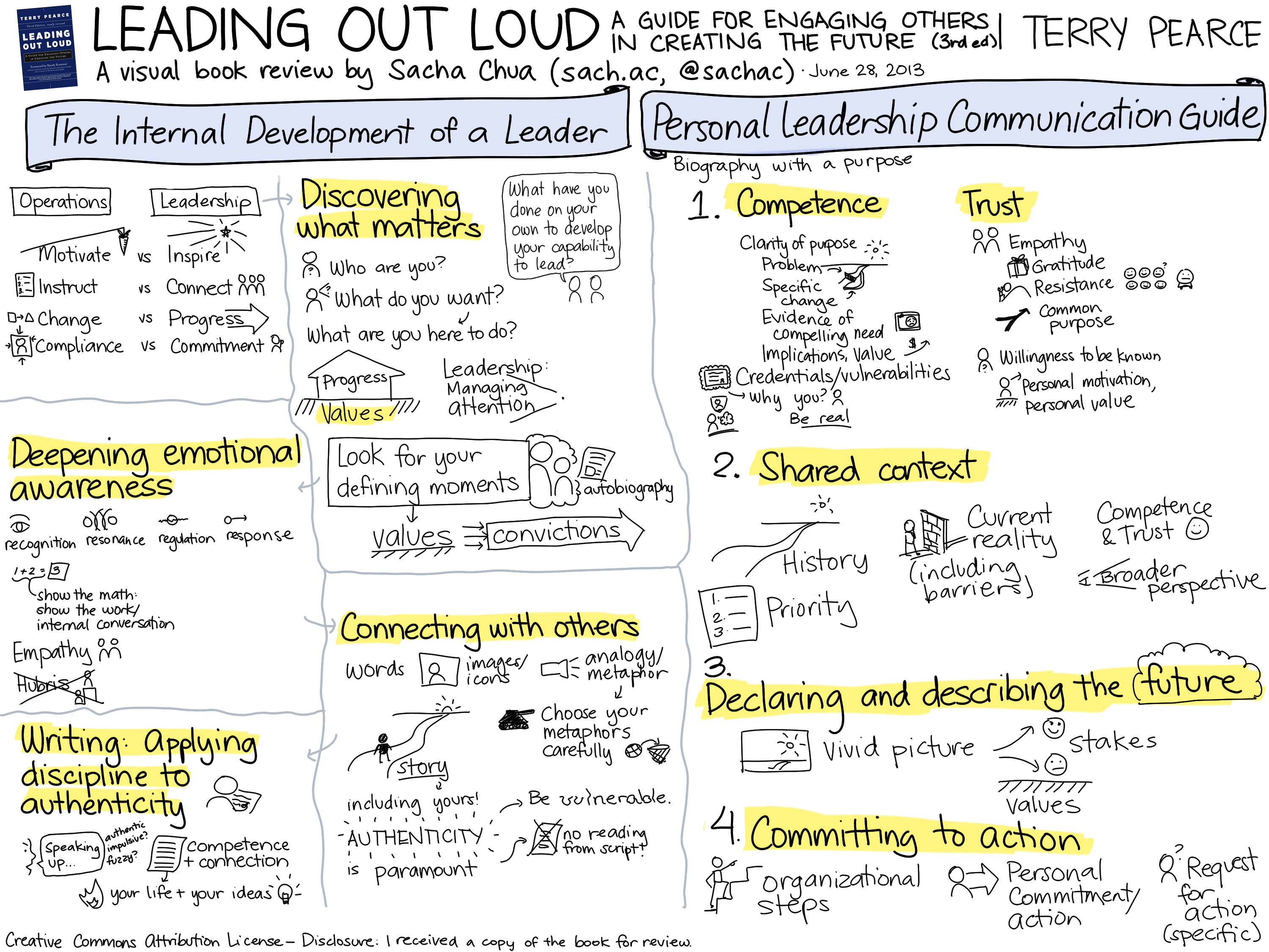 Visual Book Review Leading Out Loud A Guide For Engaging
