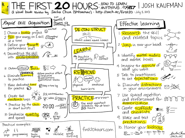 20130705 Visual Book Review - The First 20 Hours - How to Learn Anything... Fast - Josh Kaufman