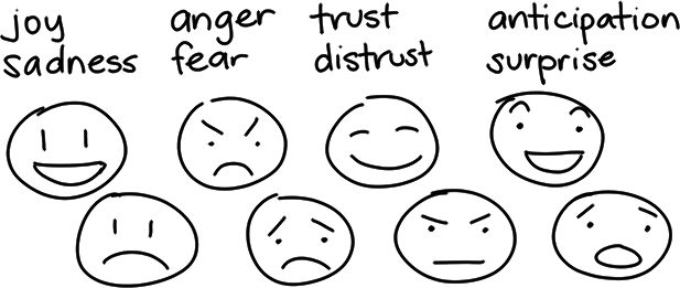 Sketchnote Lessons Drawing Emotions