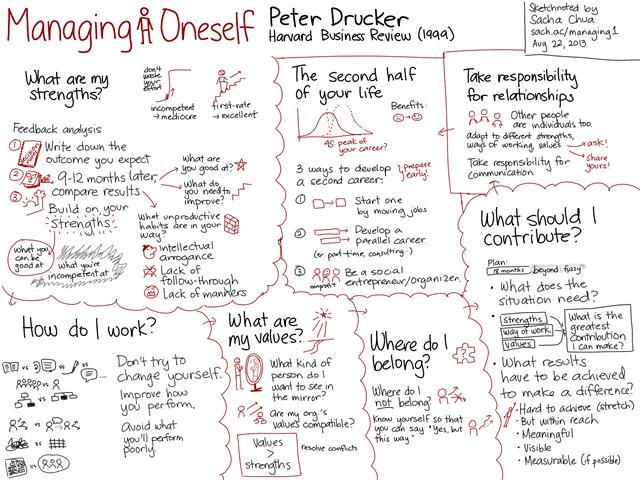 20130822 Managing Oneself - Peter Drucker