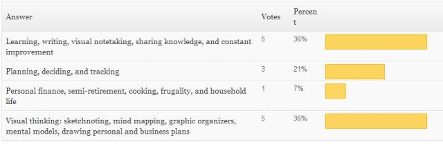 2013-10-07 09_25_14-All Polls ‹ sacha chua __ living an awesome life — WordPress