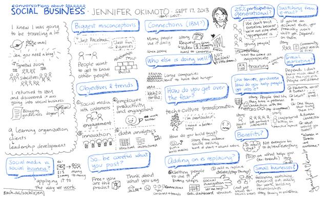 20130917 Conversations About Social Business - Jennifer Okimoto